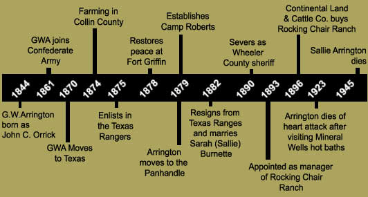 Arrington Ranch History
